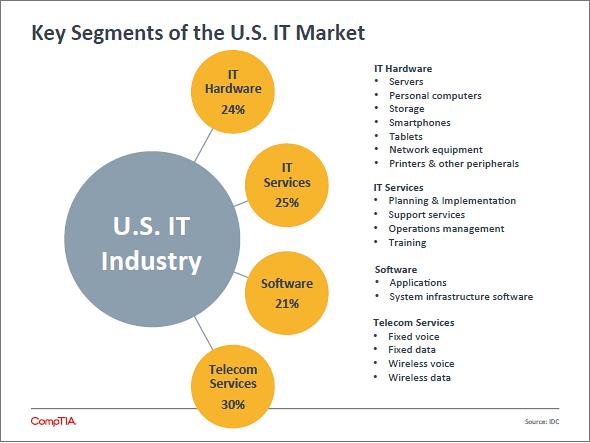 IT market segments