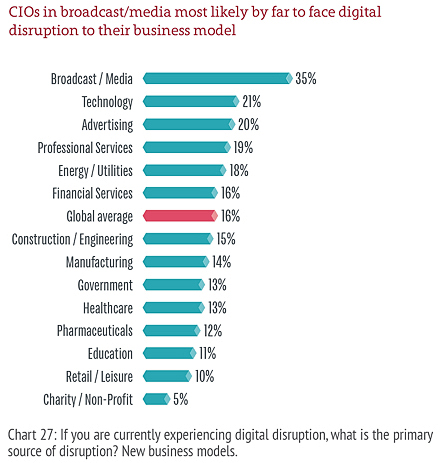 Digital disruption by industry