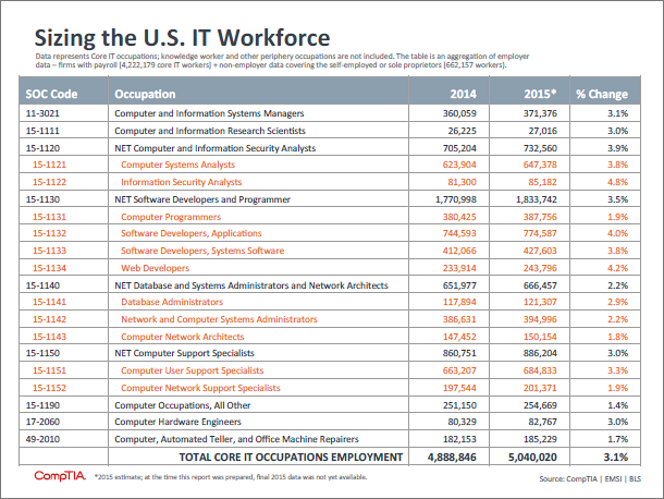 IT workforce size