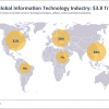 CIO alert: Information technology is a $4 trillion global business