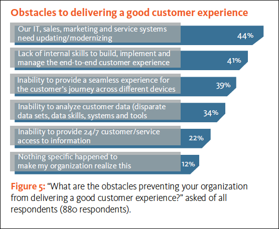 Challenges to customer experience