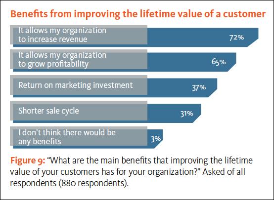 Lifetime benefits of customer experience