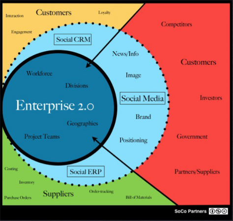 Social Software 2.0: Enterprise Process Ubiquity