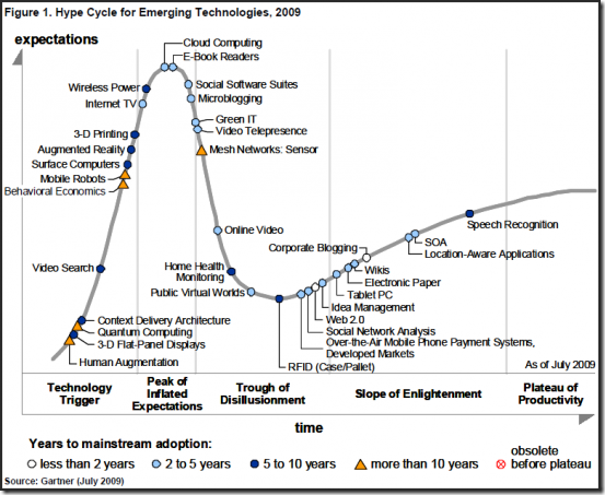 Simplifying the  Gartner Hype Cycle – 2.0 Style