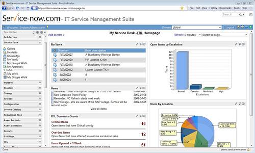 Service Now Managing Service Serving Management Cloudave