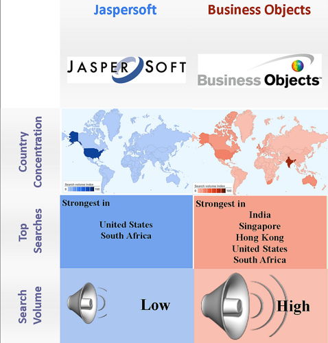 Open Source vs. proprietary - Business Intelligence - JS and BO