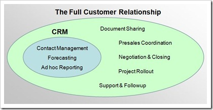 PBWorks Bets on a World Where CRM Meets the Actual Customers