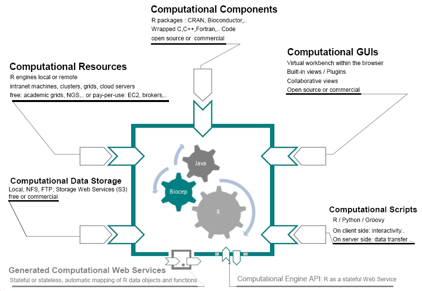 Bay Area User Group Meeting: Cloud Computing and R