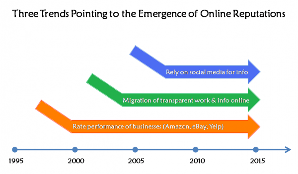 In the Future We'll All Have Online Reputation Scores