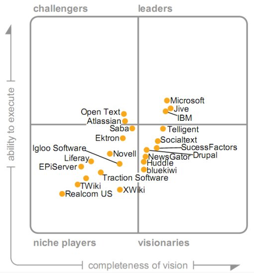 Gartner Magic Quadrant for Internal Social Sotware 2010: Valuable or Not?