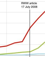 Zendesk graph