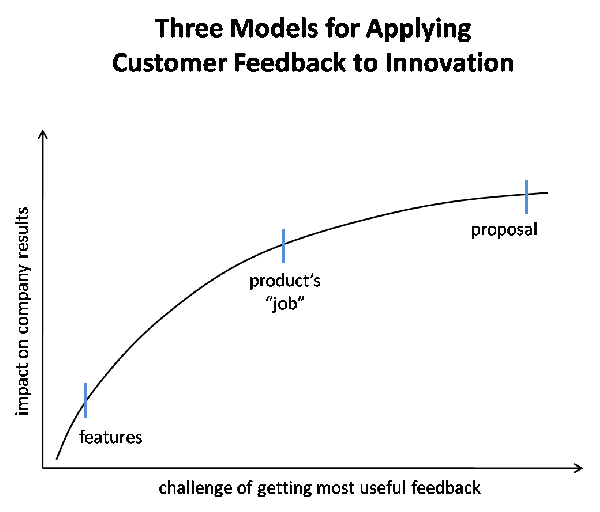 Three Models for Applying Customer Feedback to Innovation