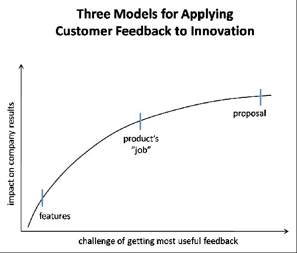 Three Models for Applying Customer Feedback to Innovation