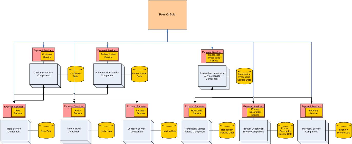 Why a Business Process Modeling (BPM) Approach to SOA Usually Fails