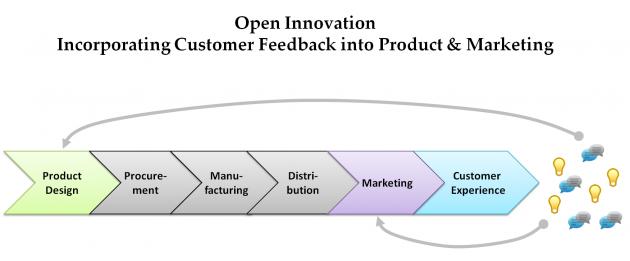 Beyond Social CRM: The Open Innovation Revolution