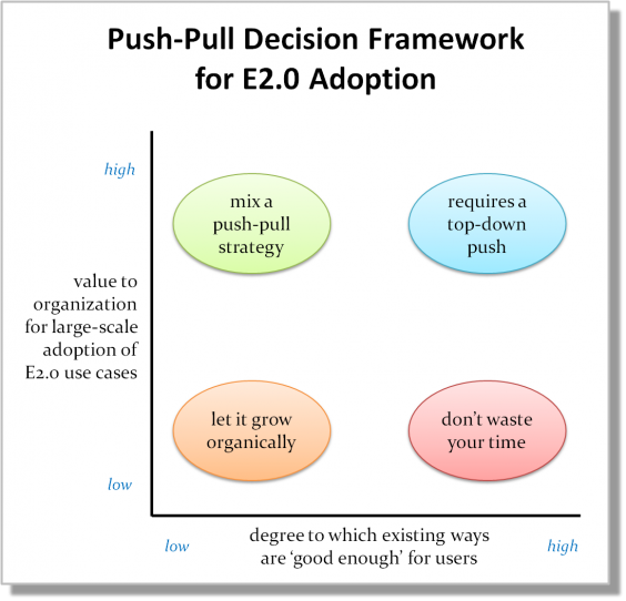 When Should Management Push Enterprise 2.0 Adoption?