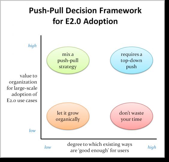 When Should Management Push Enterprise 2.0 Adoption?