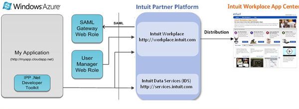 Intuit and Microsoft Sign Deal to Serve SMBs