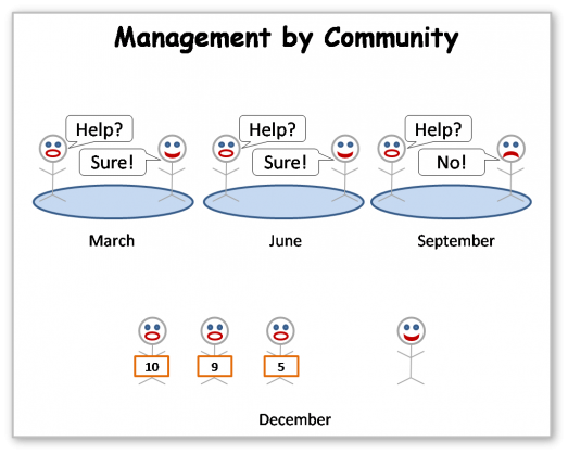 Management by Community