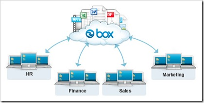 Box Sync Diagram