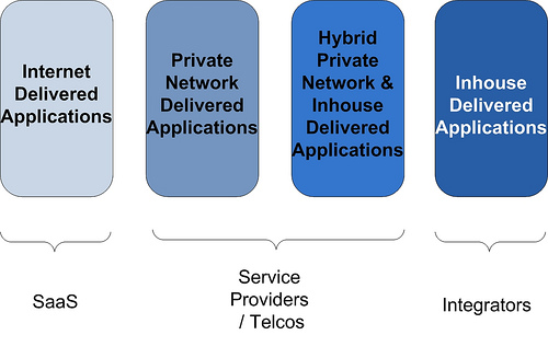 Telcos and SaaS – An End to End SLA?