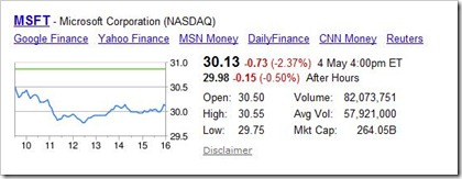 Tech Stocks, Some Interesting Trends