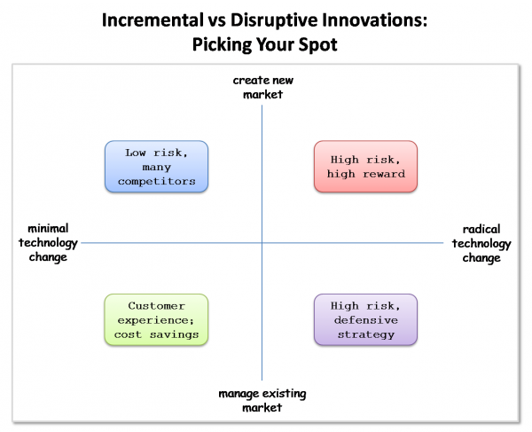The Four Quadrants of Innovation: Disruptive vs Incremental