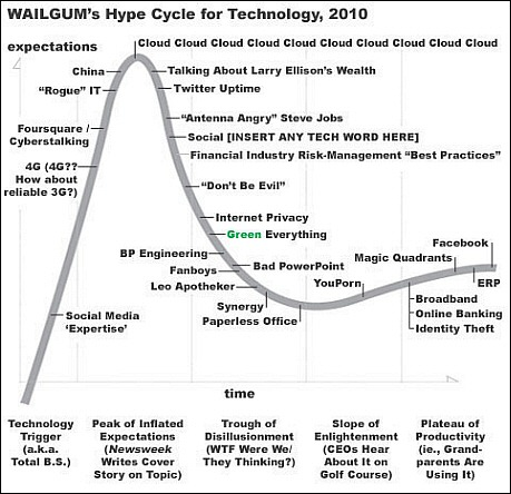 Unhyping Gartner's Hype Cycle, Part 2.