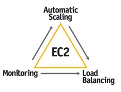 New Features for Amazon EC2 – Now You Can Truly Scale Applications