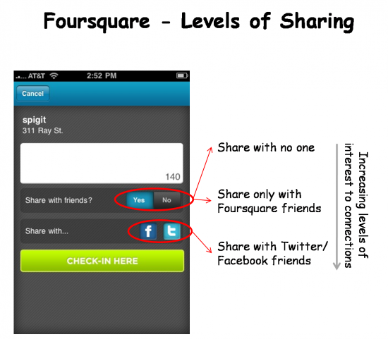 Foursquare Check-in Etiquette