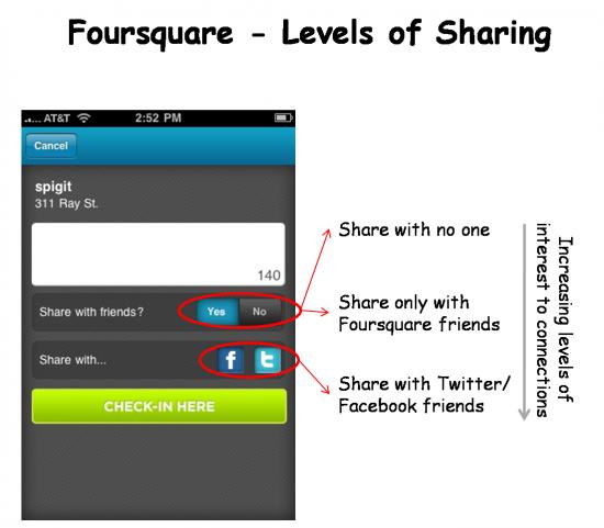Foursquare Check-in Etiquette