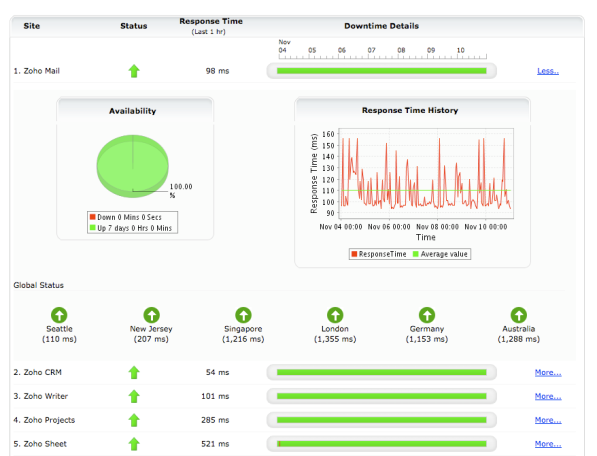 Zoho Announces Status Dashboard for All Services – You Can Use it, Too.