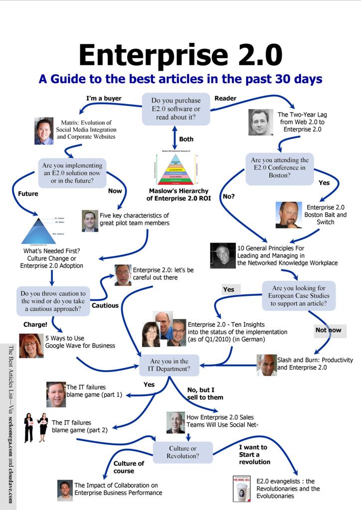 The Must Read Enterprise 2.0 Articles – A Guide