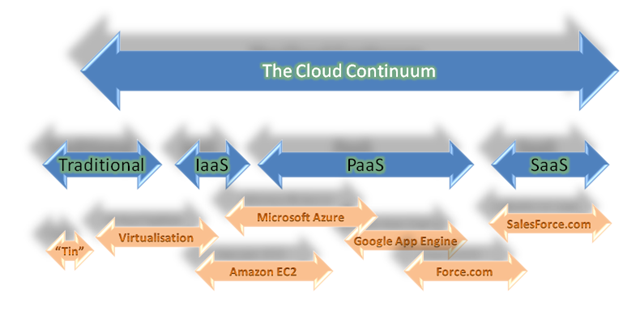 The Cloud Computing Continuum – Sometimes Simple Explanations Are Best