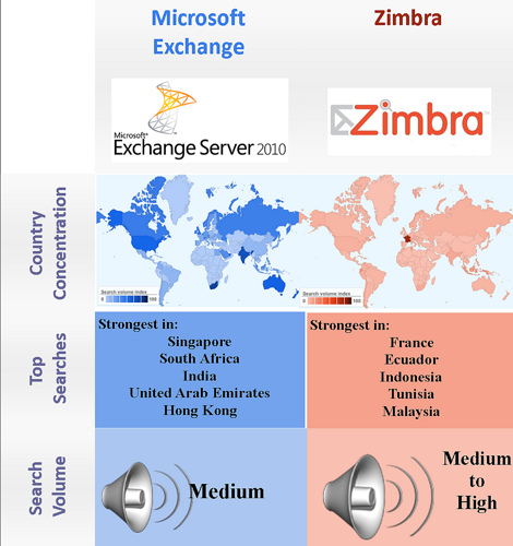 Open Source vs. proprietary -Email Zimbra