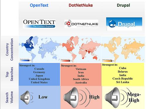 Open Source vs. proprietary -CMS Drupal