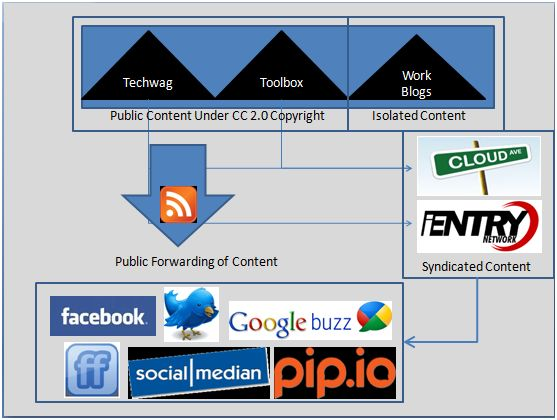 Regenerated Content Streams and Tuning Out