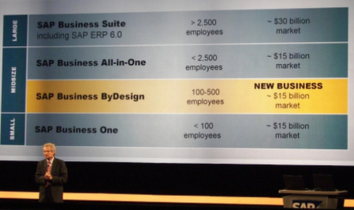 SAP Business ByDesign, No News?